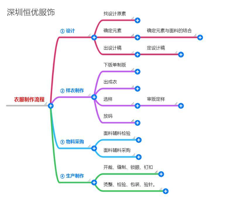 衣服制作工艺流程导图