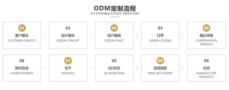 恒优服饰ODM订单合作流程